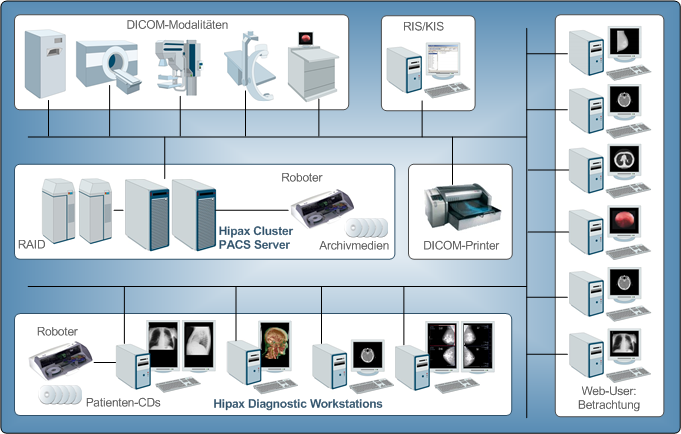 VetX Diagnostic Workstation PACS