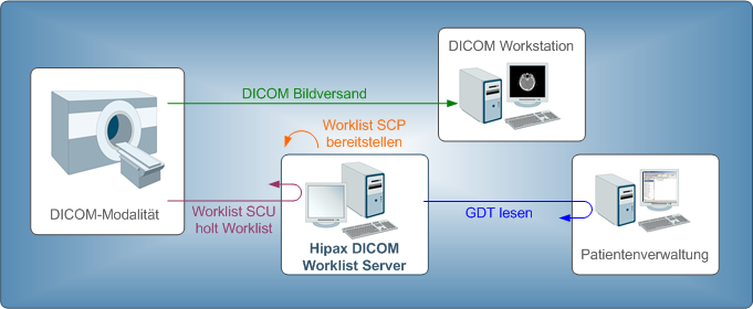 VetX Diagnostic Workstation DICOM